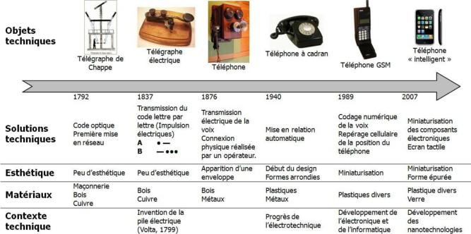 frise chronologique telephone